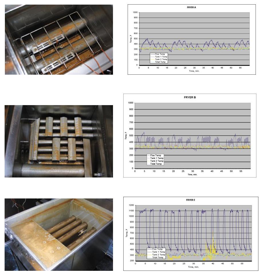 Fryer Efficiency Charts