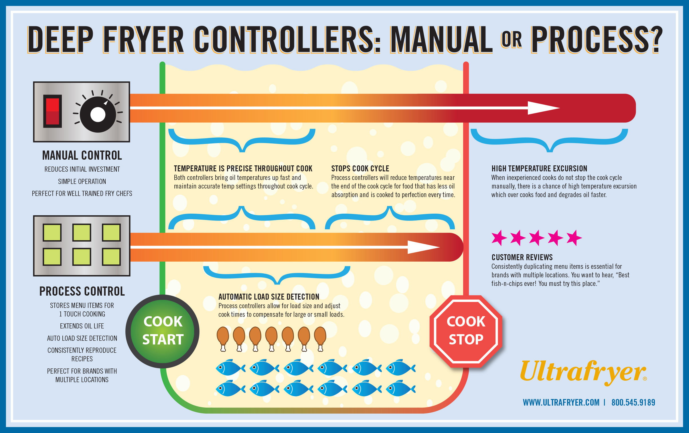 Ultrafryer Temperature Control Infographic